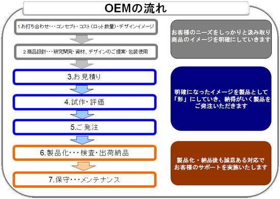 株式会社テクニコ 美容機器OEMの流れ